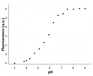 Figure 1. Response curve of pH sensor foil.