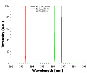 Figure 1. Plot showing two Ca lines and the Al line around 396 nm.
