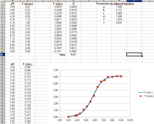 Figure 2. The final spreadsheet with the fitted sigmoid function plotted.